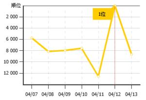 Ranking20130415